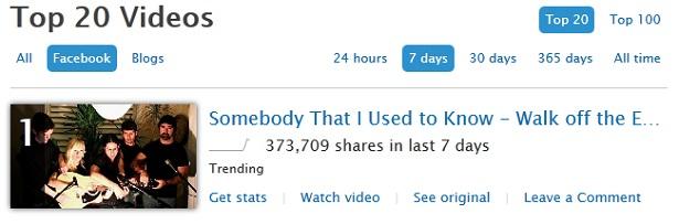 Das ins den letzten sieben Tagen am häufigsten geteilte Video auf Facebook (Stand: 09. Januar 2012; Screenshot: Frank Krause / Unruly Media)