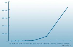 Entwicklung der Facbook-Nutzerzahl seit 2004 (Diagramm: Frank Krause, Daten: newsroom.fb.com)